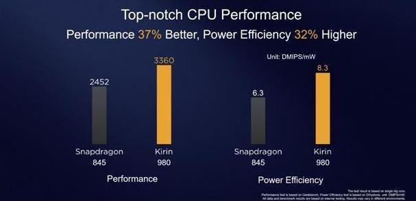 مقایسه تراشه Kirin 980 با معماری ۷ نانومتری با Snapdragon 845 با معماری ۱۰ نانومتری 3