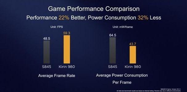 مقایسه تراشه Kirin 980 با معماری ۷ نانومتری با Snapdragon 845 با معماری ۱۰ نانومتری 2