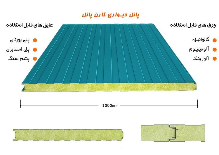ساندویچ پانل: بهترین ابزار برای استحکام ساختمان ها و سازه ...