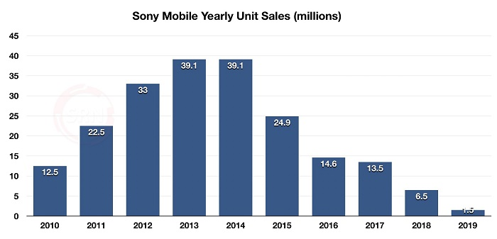آمار فروش گوشی های سونی در سال های متوالی